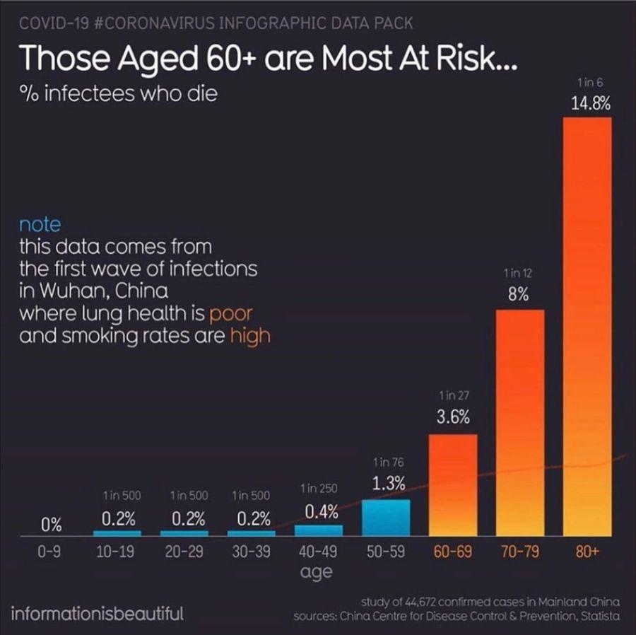 riziko umrtia - koronavirus podla veku